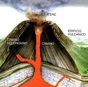 vulcano struttura