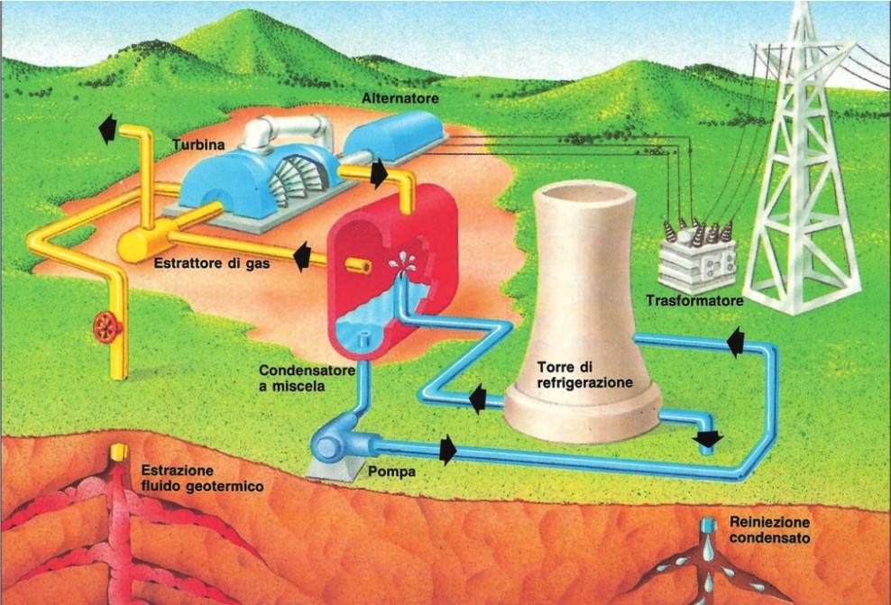 L'energia geotermica.