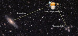 Anno luce UA parsec